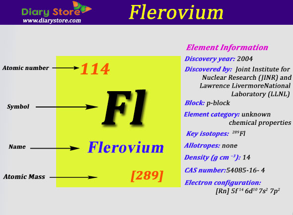 Flerovium element in periodic table atomic number atomic mass urtaz Choice Image